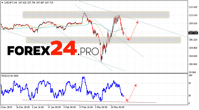 USD/JPY Forecast Japanese Yen March 31, 2020