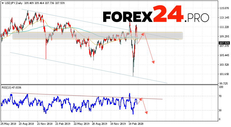 USD/JPY Forecast and Analysis March 30 — April 3, 2020