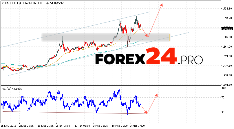 XAU/USD Forecast and GOLD analysis March 12, 2020