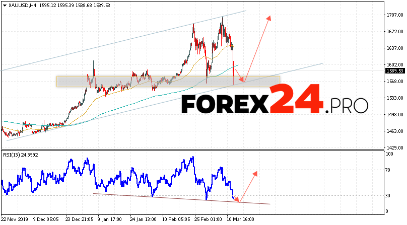 XAU/USD Forecast and GOLD analysis March 13, 2020