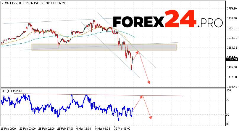 XAU/USD Forecast and GOLD analysis March 17, 2020
