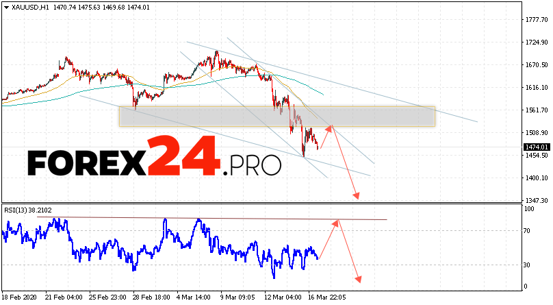 XAU/USD Forecast and GOLD analysis March 18, 2020