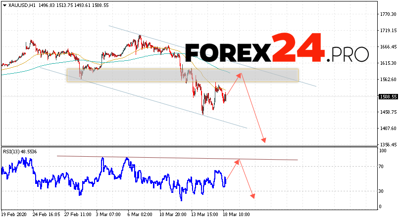 XAU/USD Forecast and GOLD analysis March 19, 2020