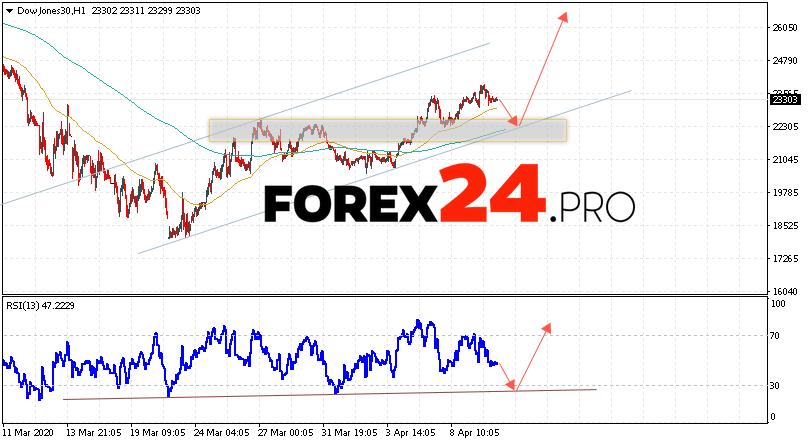 Dow Jones Index Forecast and Analysis April 14, 2020