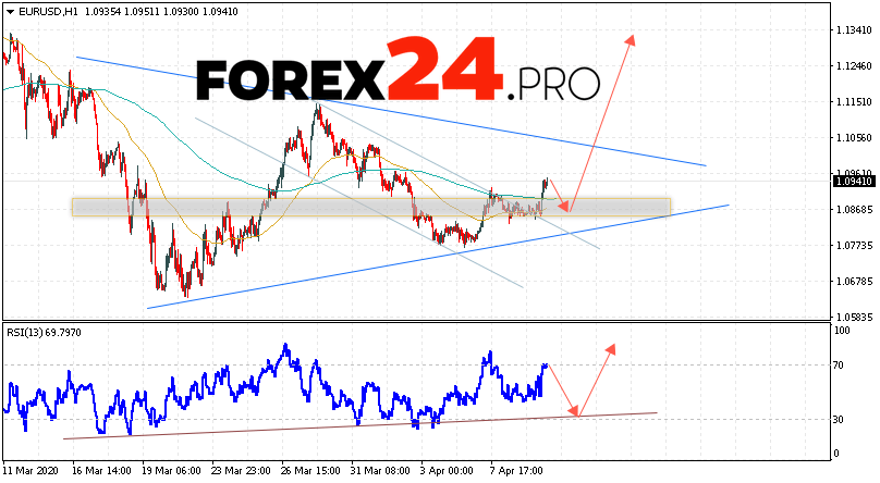 Eur/usd forecast forexpros currency rb coastal investments llc