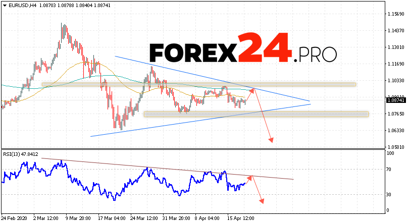 Eur/usd forecast forexpros currency fxcorporate fxcm forex