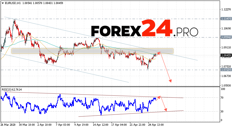 Eur/usd forecast forexpros currency bodil melberg investment