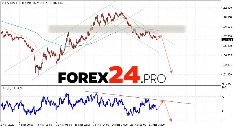 USD/JPY Forecast Japanese Yen April 2, 2020