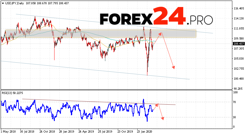 USD/JPY Forecast and Analysis April 6 — 10, 2020