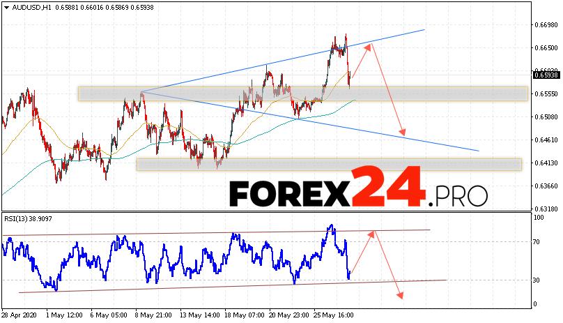 AUD/USD Forecast Australian Dollar May 28, 2020