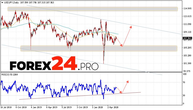 USD/JPY Forecast and Analysis May 25 — 29, 2020