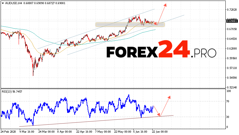 AUD/USD Forecast Australian Dollar June 23, 2020