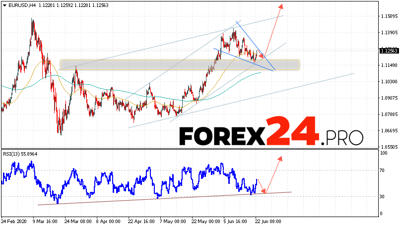 EUR/USD Forecast Euro Dollar June 23, 2020
