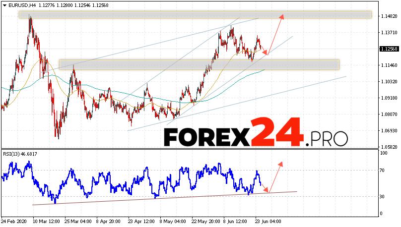 EUR/USD Forecast Euro Dollar June 25, 2020