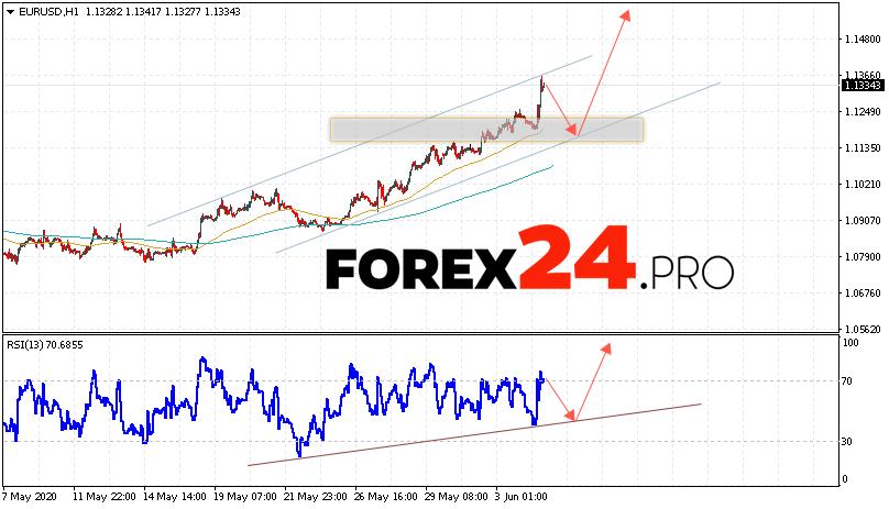 EUR/USD Forecast Euro Dollar June 5, 2020