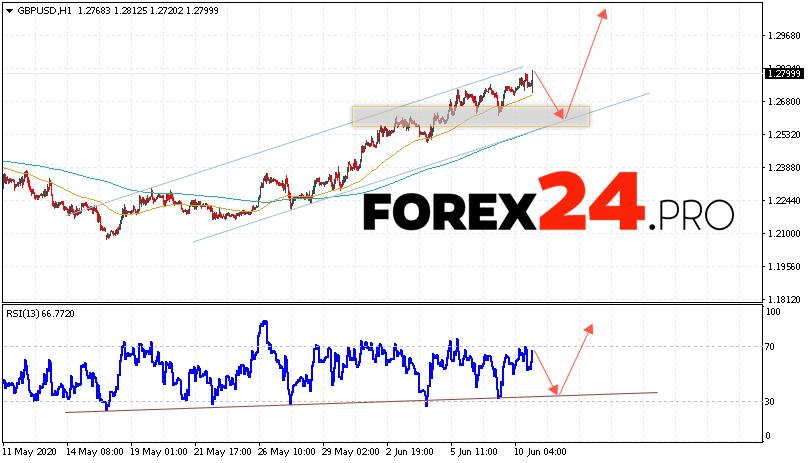 GBP/USD Forecast Pound Dollar June 11, 2020