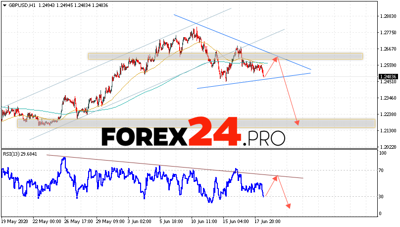 GBP/USD Forecast Pound Dollar June 19, 2020