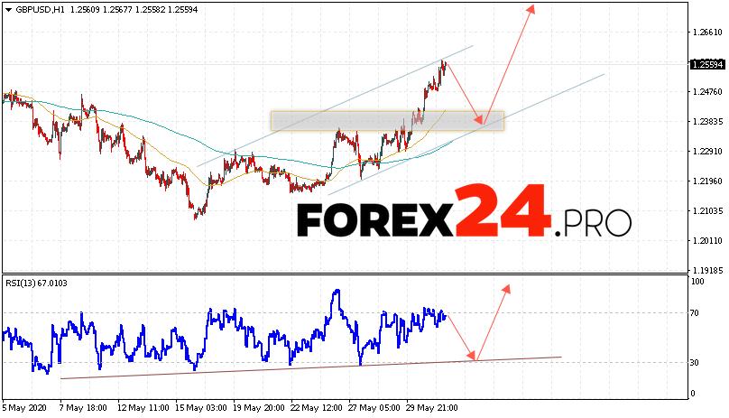 GBP/USD Forecast Pound Dollar June 3, 2020