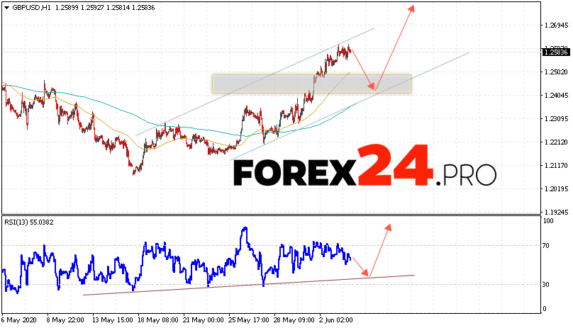 GBP/USD Forecast Pound Dollar June 4, 2020
