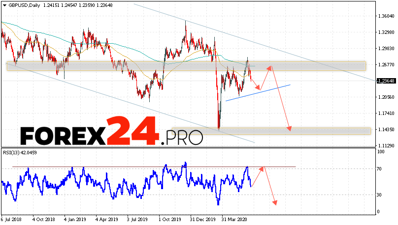 GBP/USD Forecast and Analysis June 22 — 26, 2020