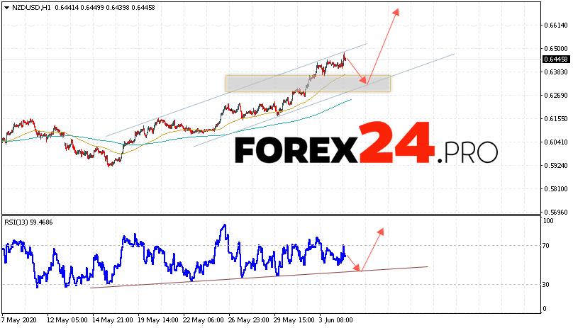 NZD/USD Forecast New Zealand Dollar June 5, 2020