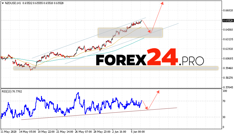 NZD/USD Forecast New Zealand Dollar June 9, 2020