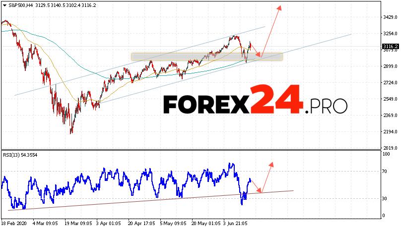 S&P 500 Forecast and Analysis June 17, 2020