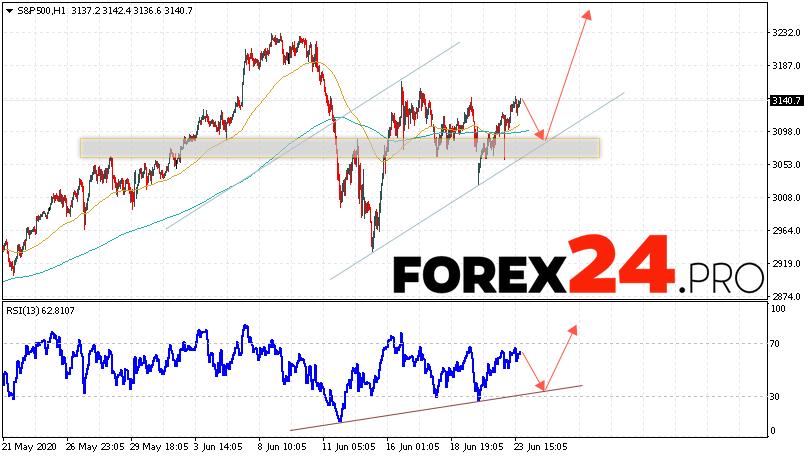 S&P 500 Forecast and Analysis June 24, 2020