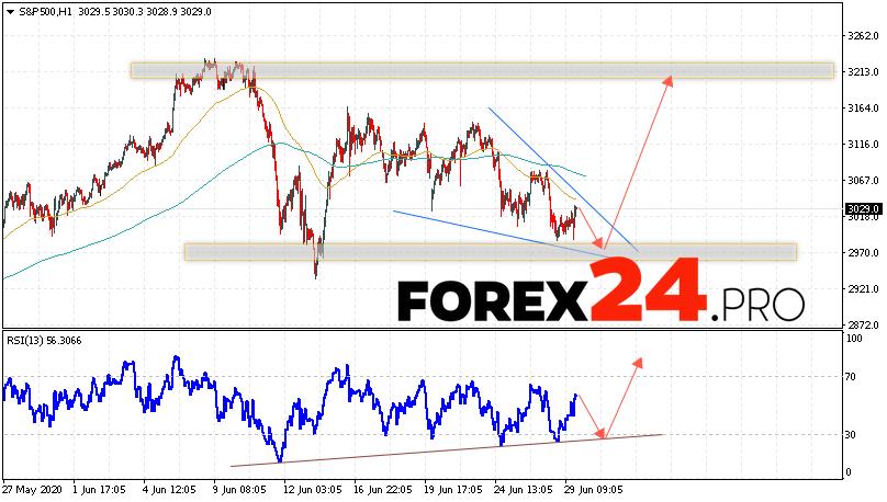 S&P 500 Forecast and Analysis June 30, 2020