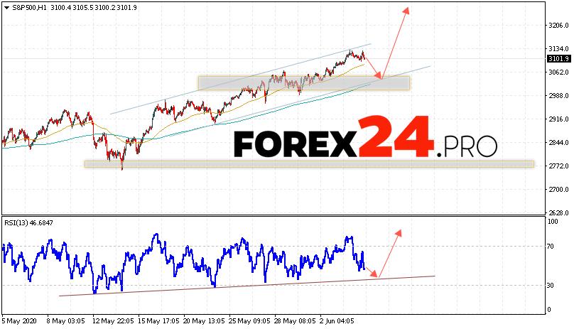 S&P 500 Forecast and Analysis June 5, 2020