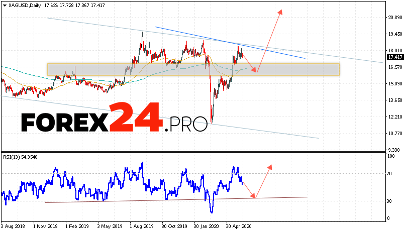 Silver Weekly Forecast and Analysis June 15 — 19, 2020