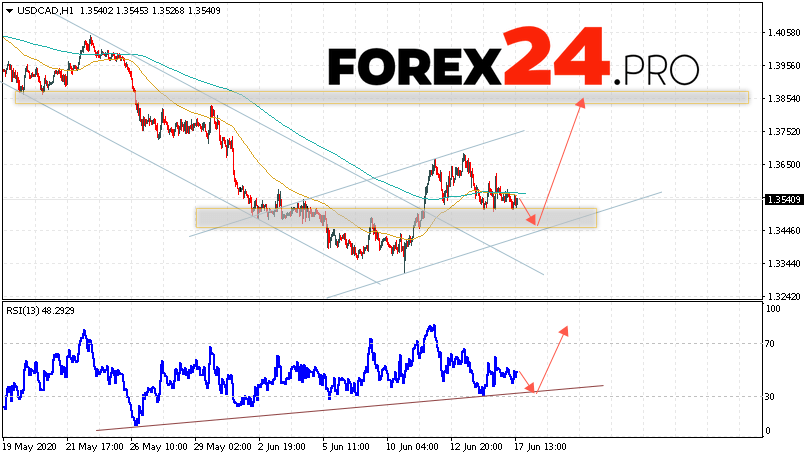 USD/CAD Forecast Canadian Dollar June 18, 2020