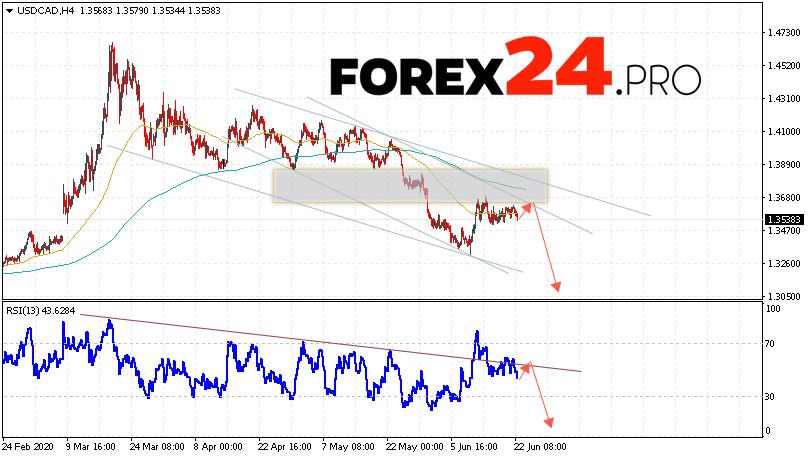 USD/CAD Forecast Canadian Dollar June 23, 2020