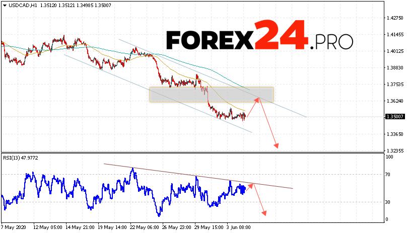 USD/CAD Forecast Canadian Dollar June 5, 2020
