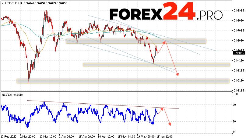USD/CHF Forecast Dollar Franc June 16, 2020