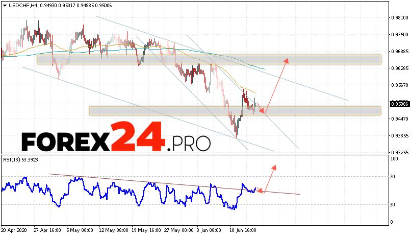 USD/CHF Forecast Dollar Franc June 17, 2020