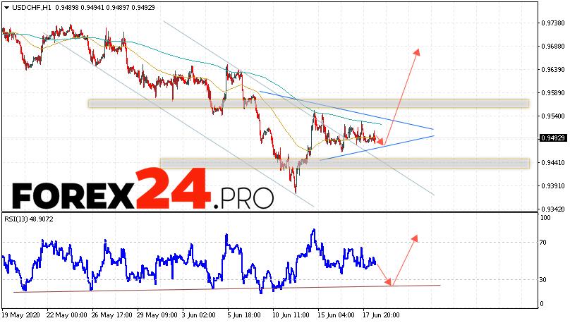 USD/CHF Forecast Dollar Franc June 19, 2020
