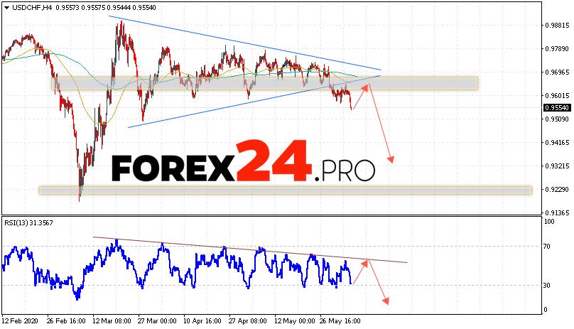 USD/CHF Forecast Dollar Franc June 5, 2020