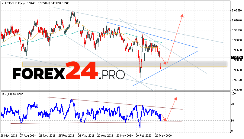 USD/CHF Forecast and Analysis June 15 — 19, 2020