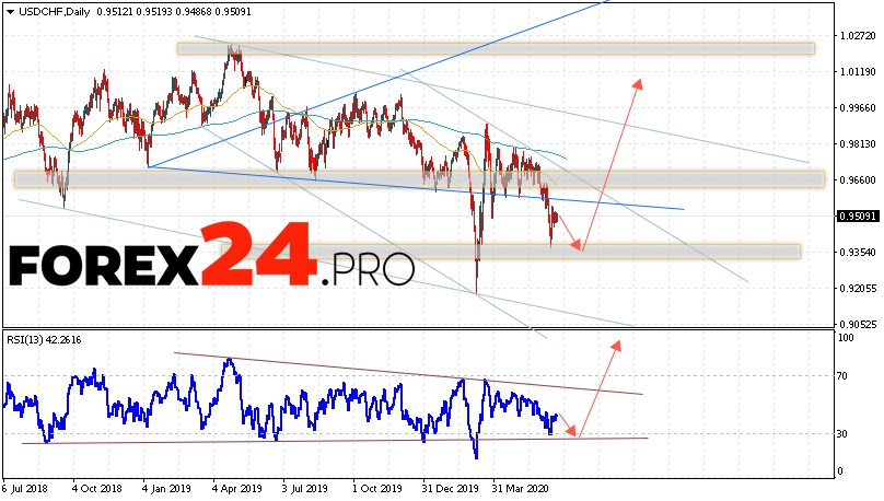 USD/CHF Forecast and Analysis June 22 — 26, 2020