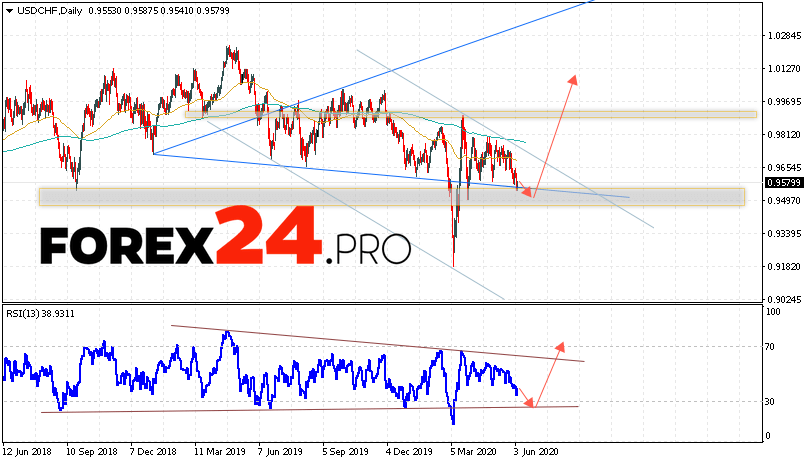 USD/CHF Forecast and Analysis June 8 — 12, 2020