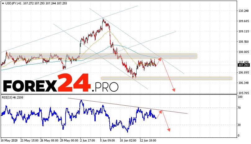 USD/JPY Forecast Japanese Yen June 17, 2020