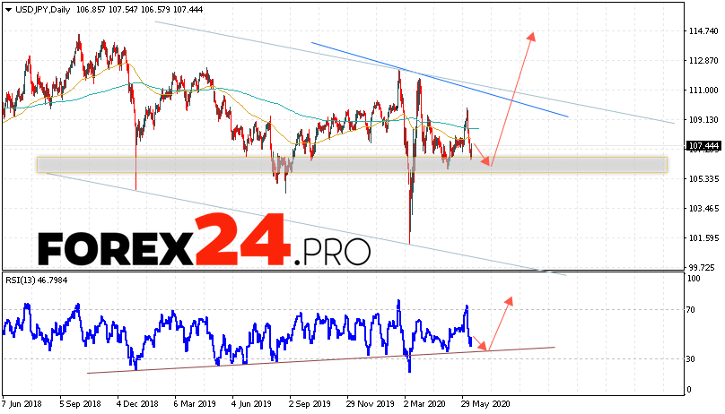 USD/JPY Forecast and Analysis June 15 — 19, 2020