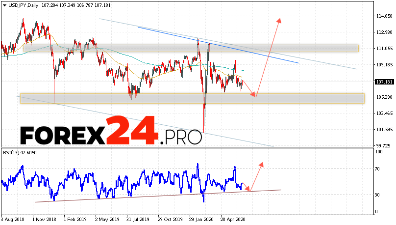 USD/JPY Forecast and Analysis June 29 — July 3, 2020
