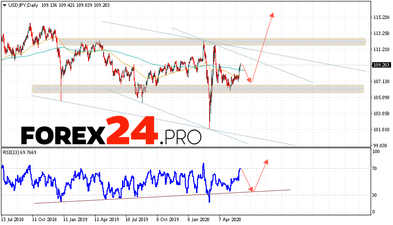 USD/JPY Forecast and Analysis June 8 — 12, 2020
