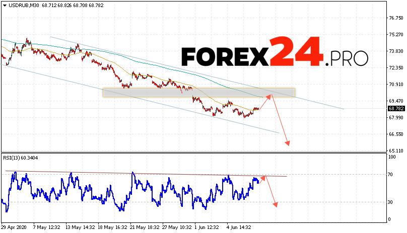 USD/RUB Forecast Russian Ruble June 10, 2020