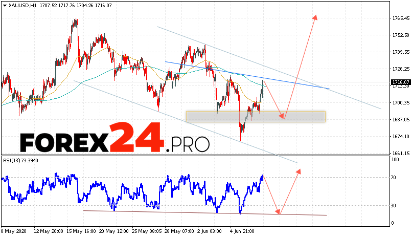 XAU/USD Forecast and GOLD analysis June 10, 2020