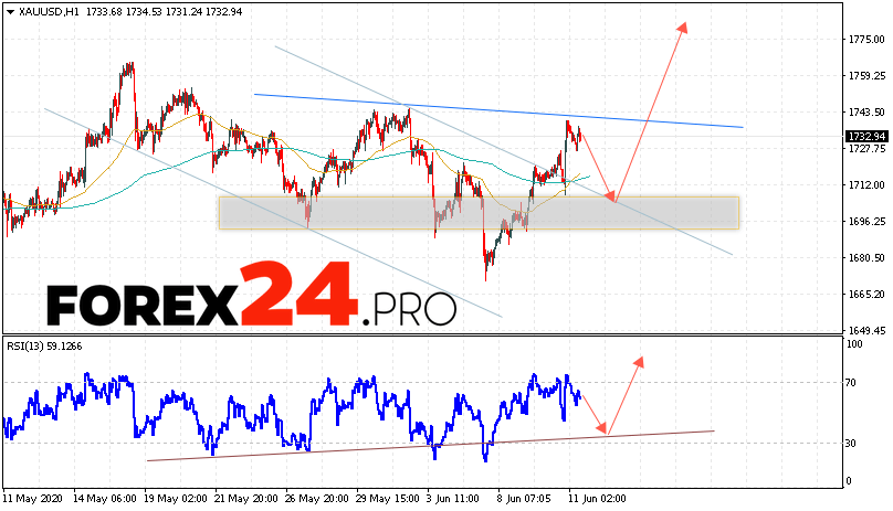XAU/USD Forecast and GOLD analysis June 12, 2020