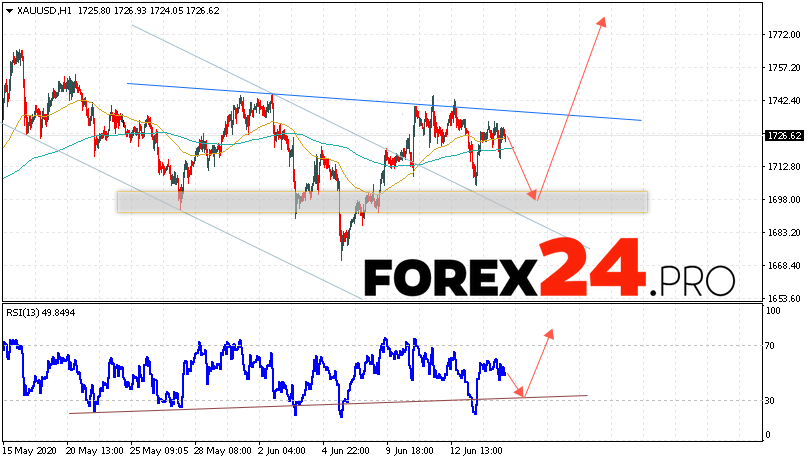 XAU/USD Forecast and GOLD analysis June 17, 2020