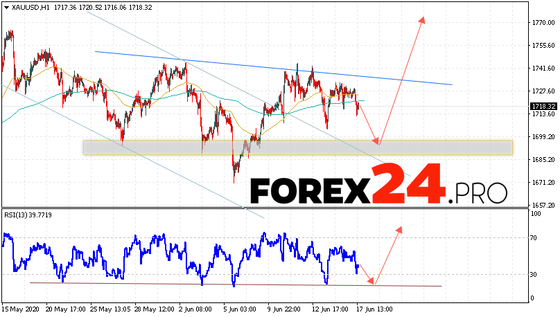 XAU/USD Forecast and GOLD analysis June 18, 2020
